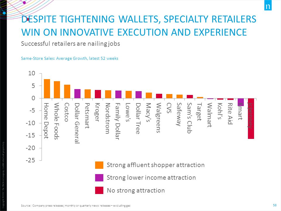 Despite tightening wallets, specialty retailers win on innovative execution and experience