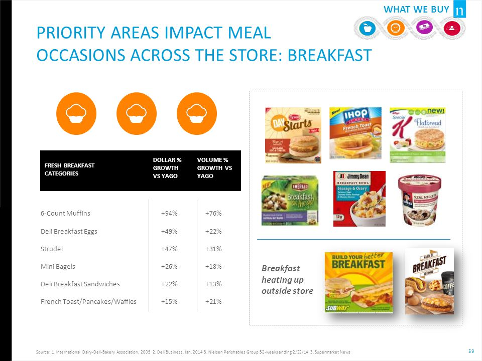Priority Areas Impact meal occasions Across the Store: BREAKFAST