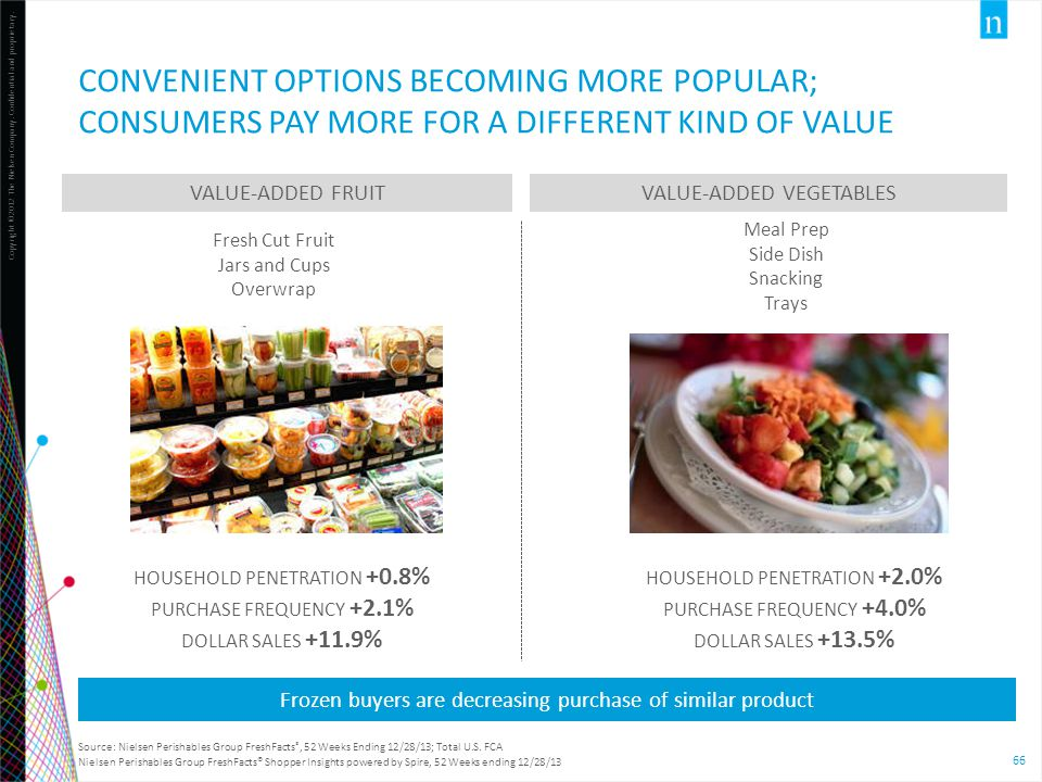 CONVENIENT OPTIONS BECOMING MORE POPULAR; consumers pay more for a different kind of value