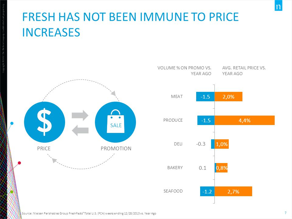 Fresh has not been immune to price increases