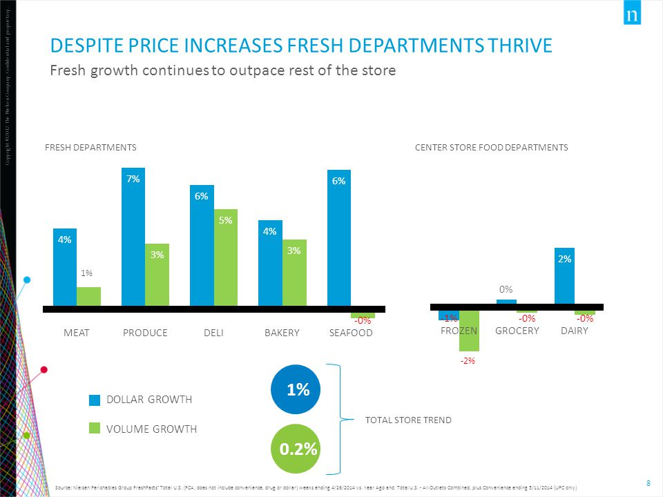 Despite price increases fresh departments thrive