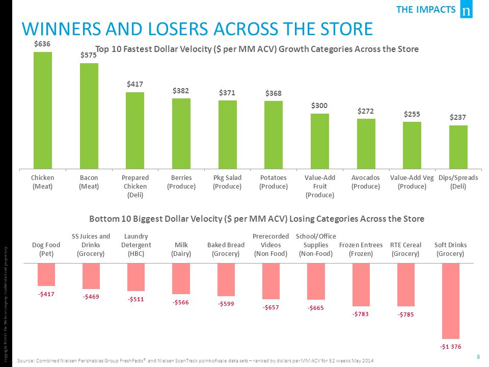 Winners and losers across the store