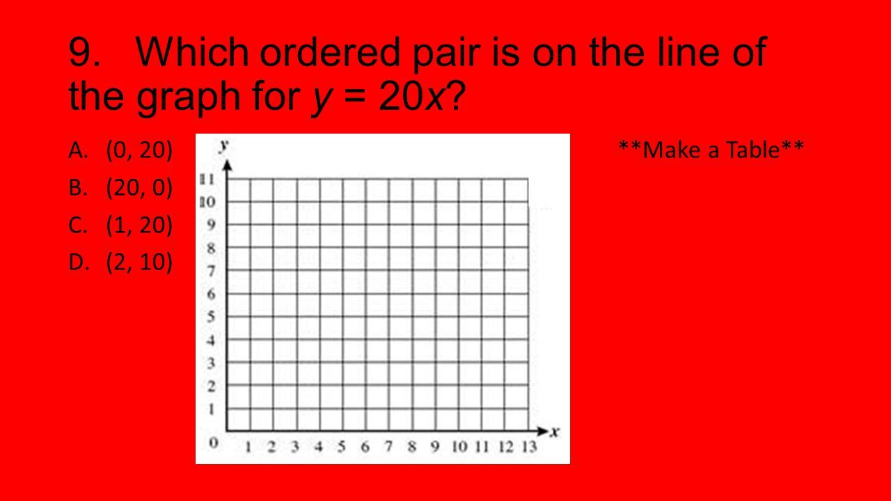 9. Which ordered pair is on the line of the graph for y = 20x