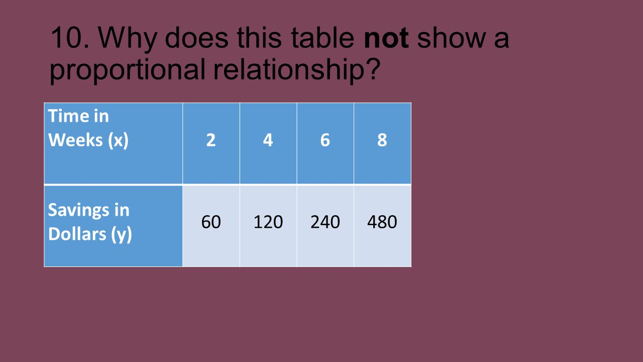 10. Why does this table not show a proportional relationship