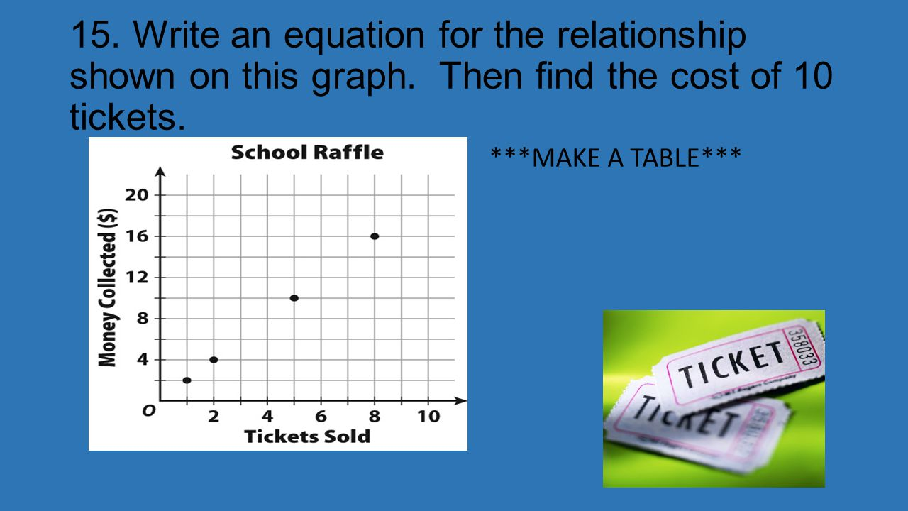 15. Write an equation for the relationship shown on this graph