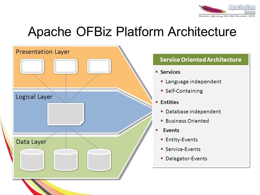 Apache OFBiz Platform Architecture