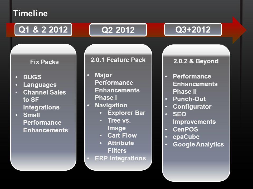 Q1 & 2 2012 Q2 2012 Q3+2012 Timeline 2.0.1 Feature Pack Fix Packs