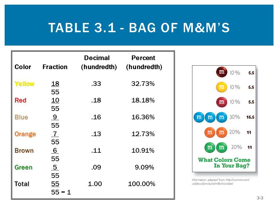 Table 3.1 - Bag of M&M's Decimal Percent