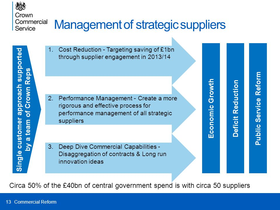Management of strategic suppliers