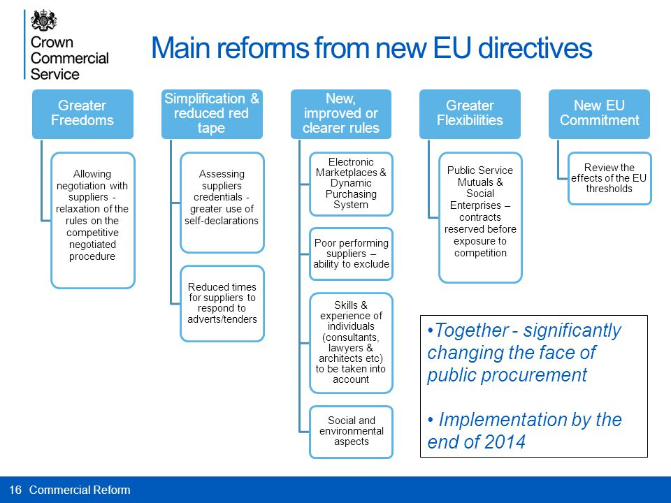 Main reforms from new EU directives
