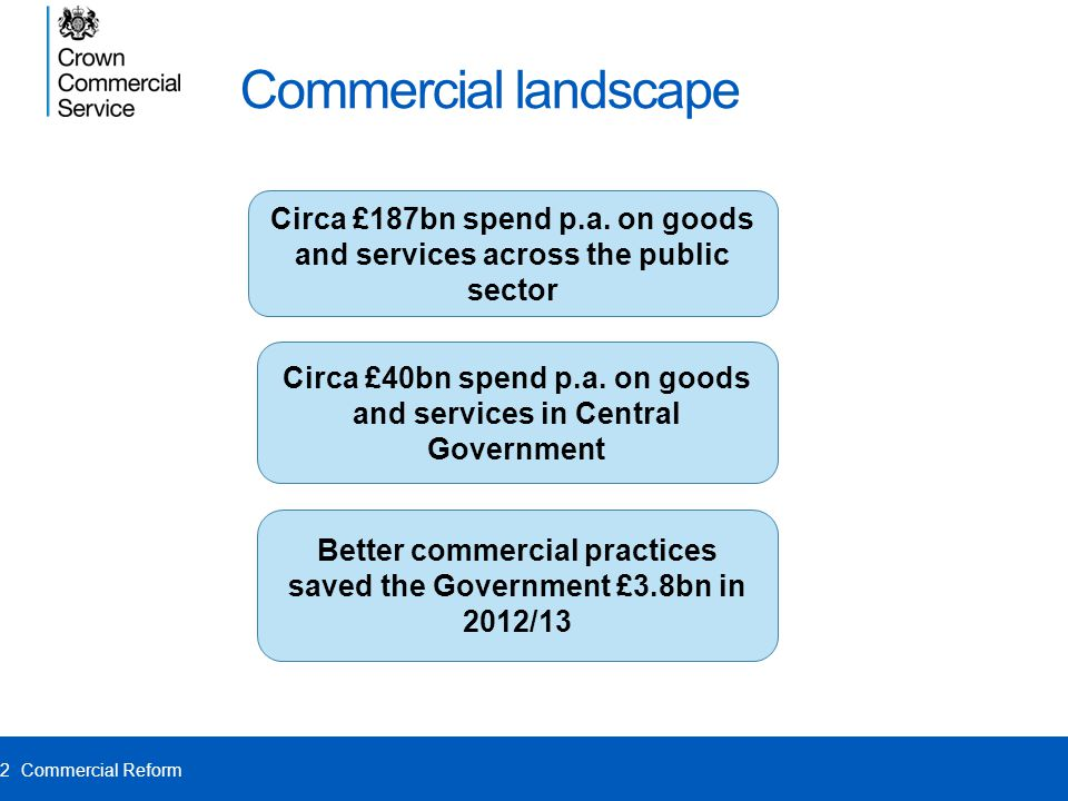 Commercial landscape Circa £187bn spend p.a. on goods and services across the public sector.