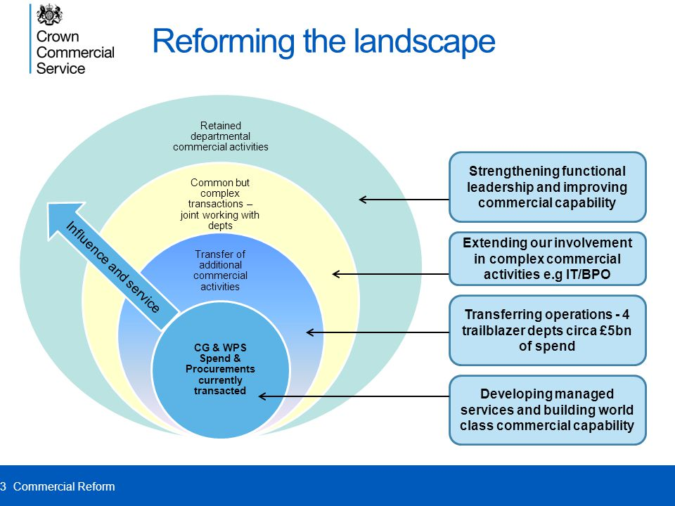 Reforming the landscape