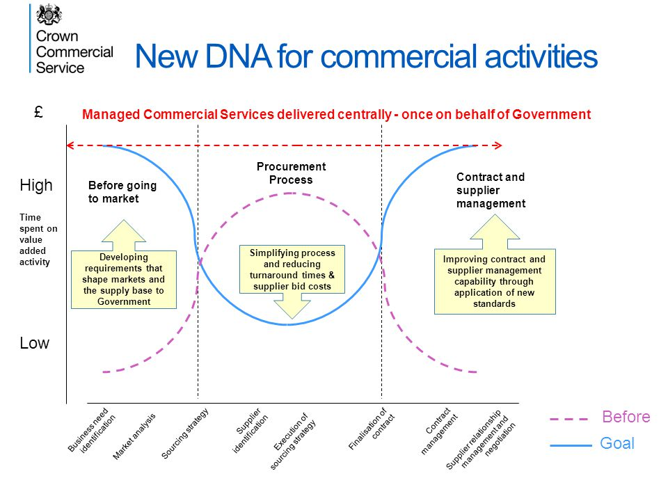 New DNA for commercial activities