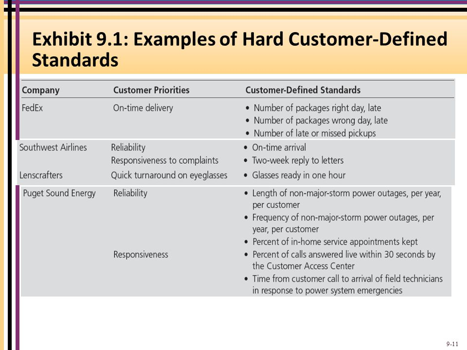 Exhibit 9.1: Examples of Hard Customer-Defined Standards