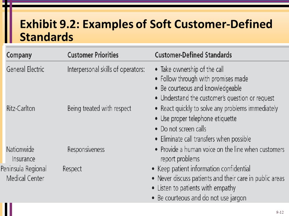 Exhibit 9.2: Examples of Soft Customer-Defined Standards