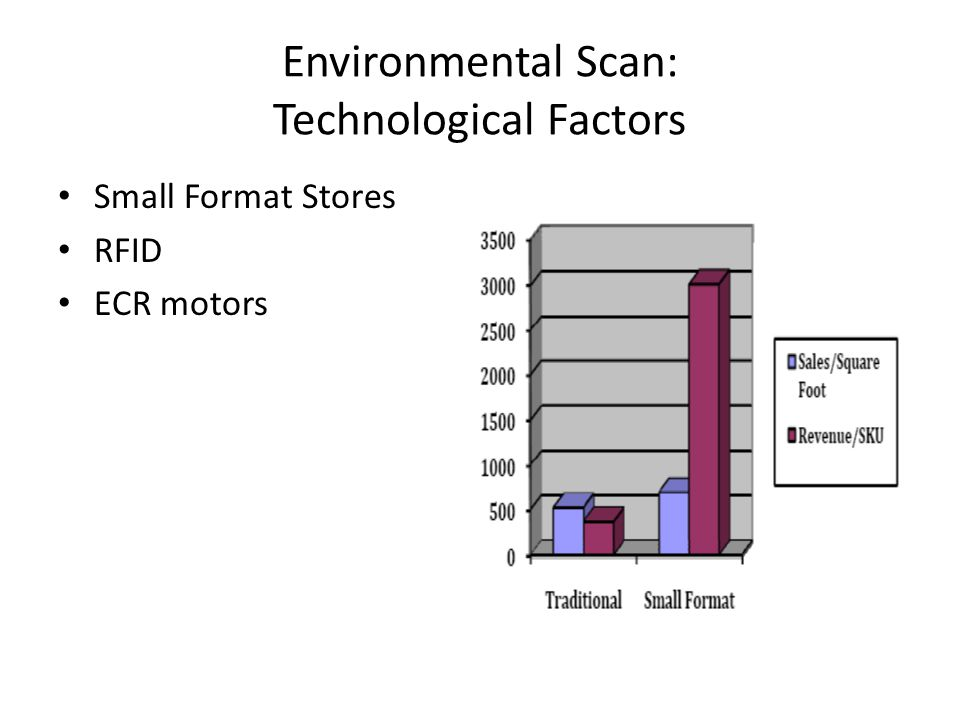 Environmental Scan: Technological Factors