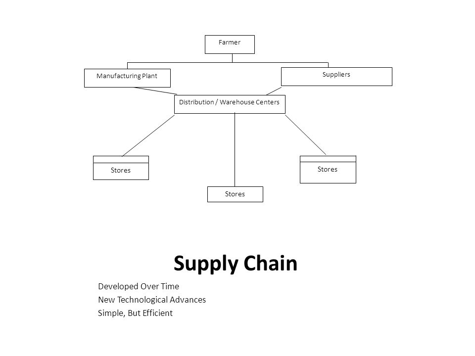 Supply Chain Developed Over Time New Technological Advances