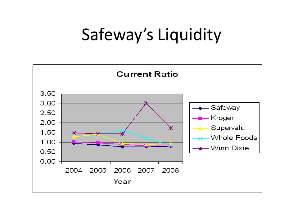 Safeway's Liquidity