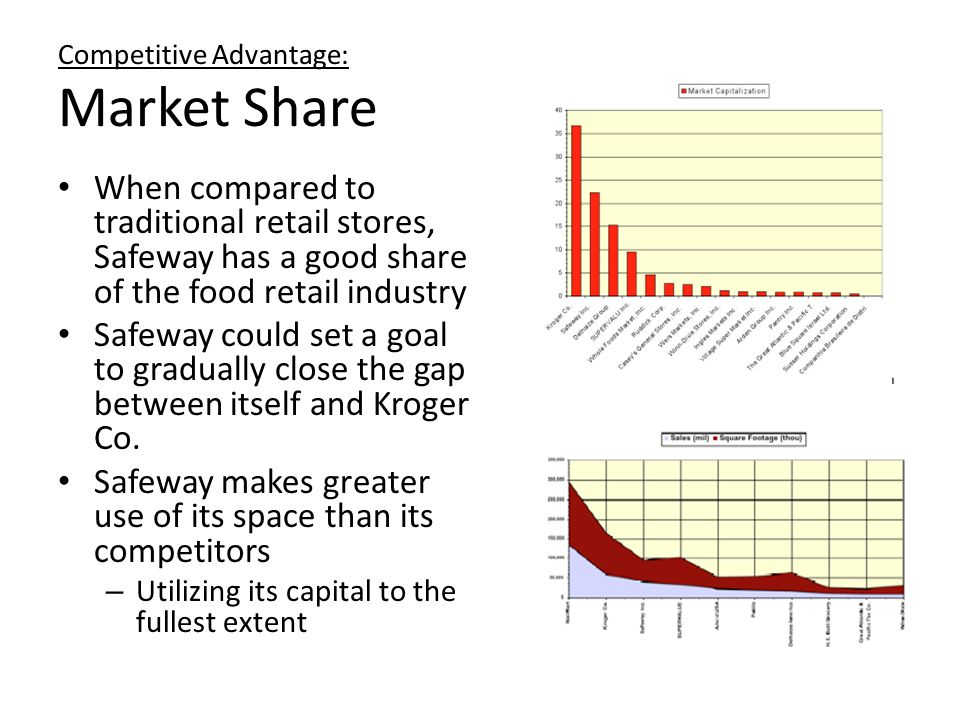 Competitive Advantage: Market Share