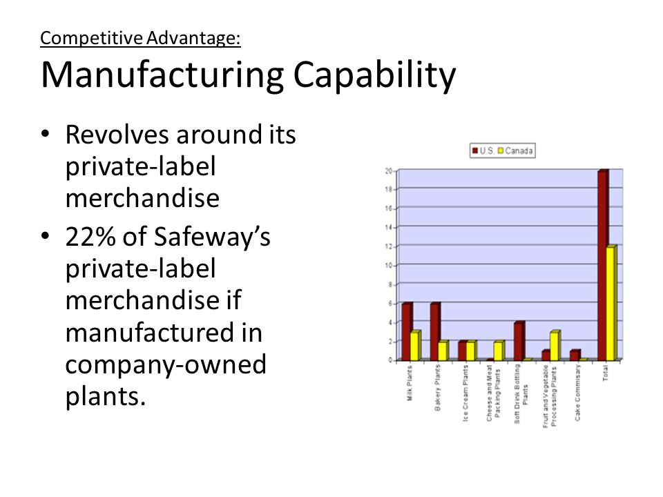 Competitive Advantage: Manufacturing Capability