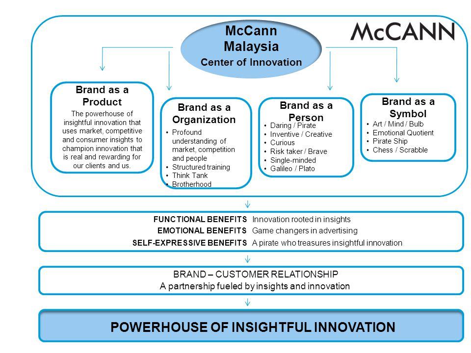 Brand as a Organization POWERHOUSE OF INSIGHTFUL INNOVATION