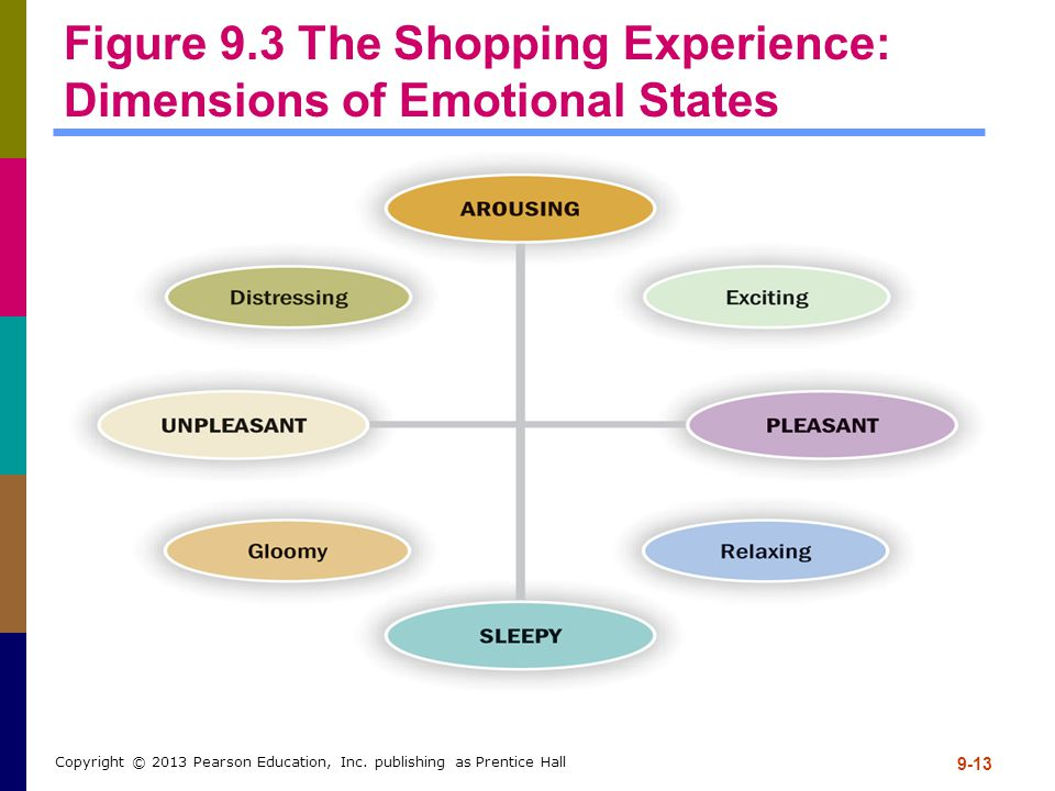 Figure 9.3 The Shopping Experience: Dimensions of Emotional States