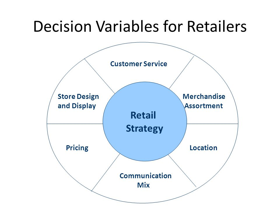 Decision Variables for Retailers