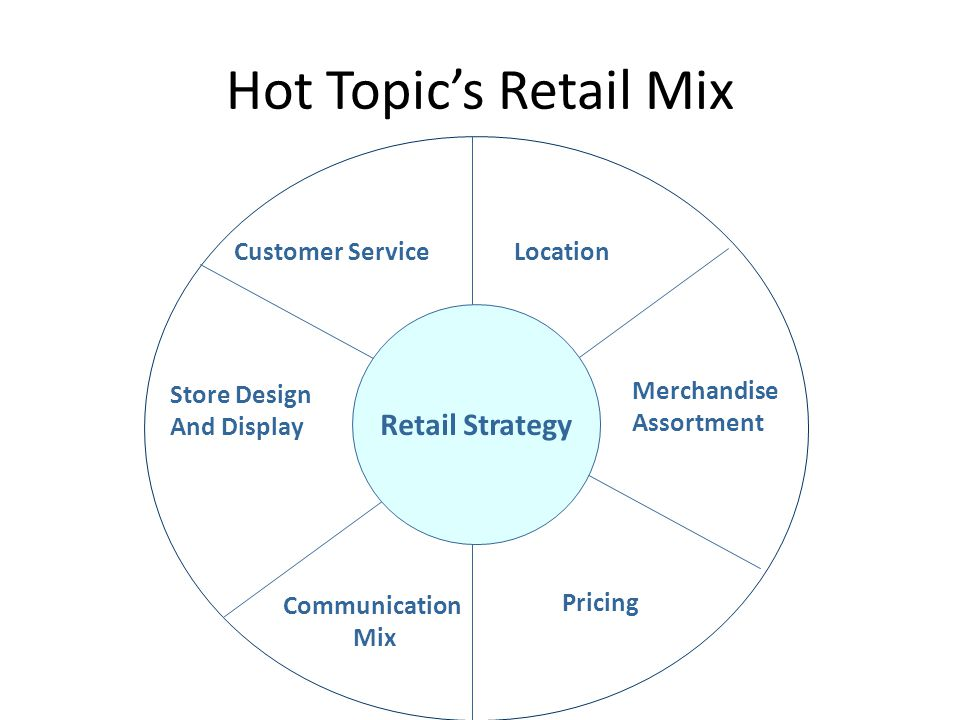 Hot Topic's Retail Mix Retail Strategy Customer Service Location