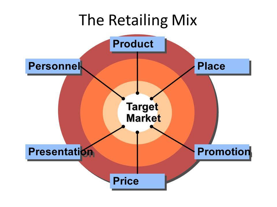 The Retailing Mix Target Market Product Price Place Promotion