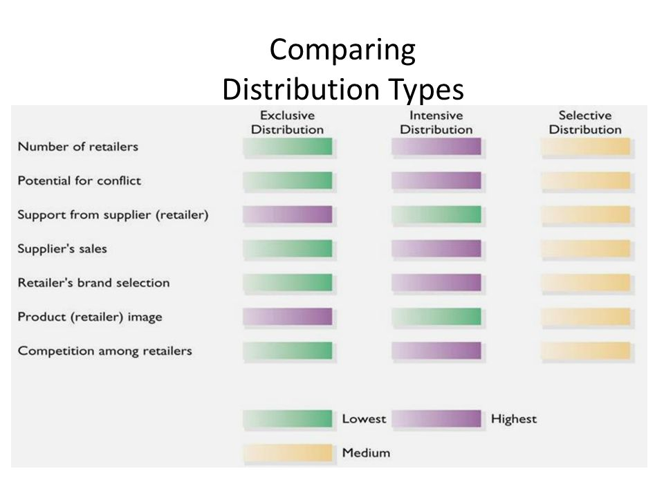 Comparing Distribution Types