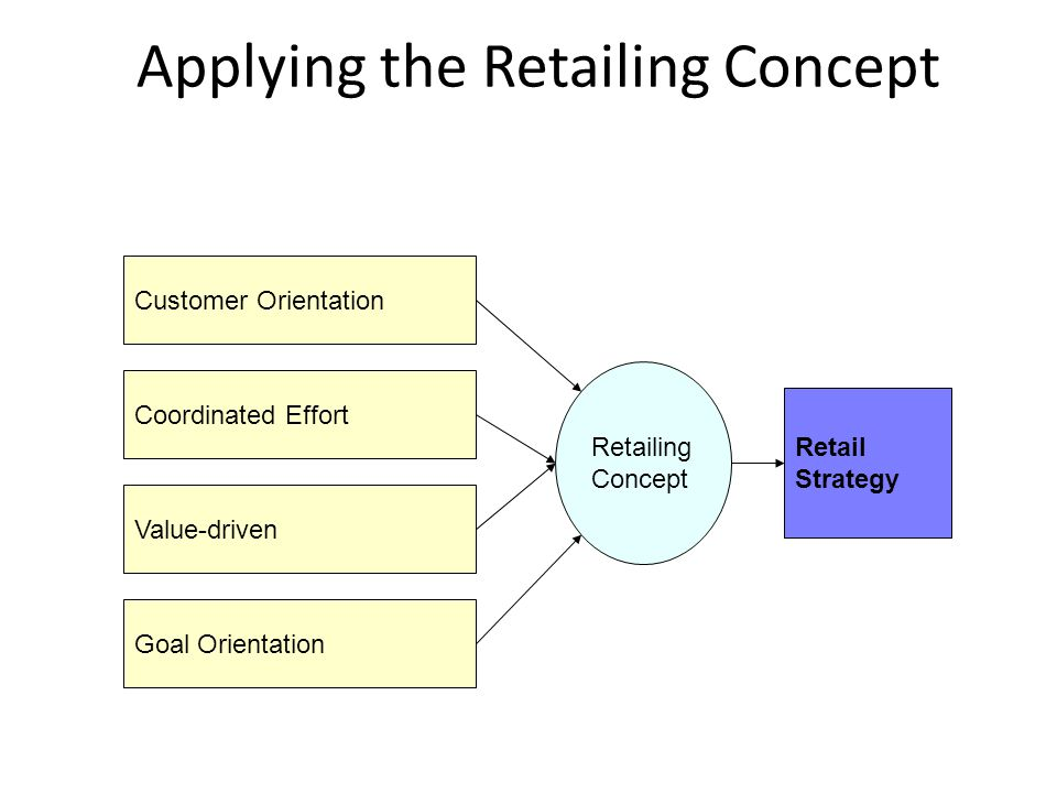 Applying the Retailing Concept