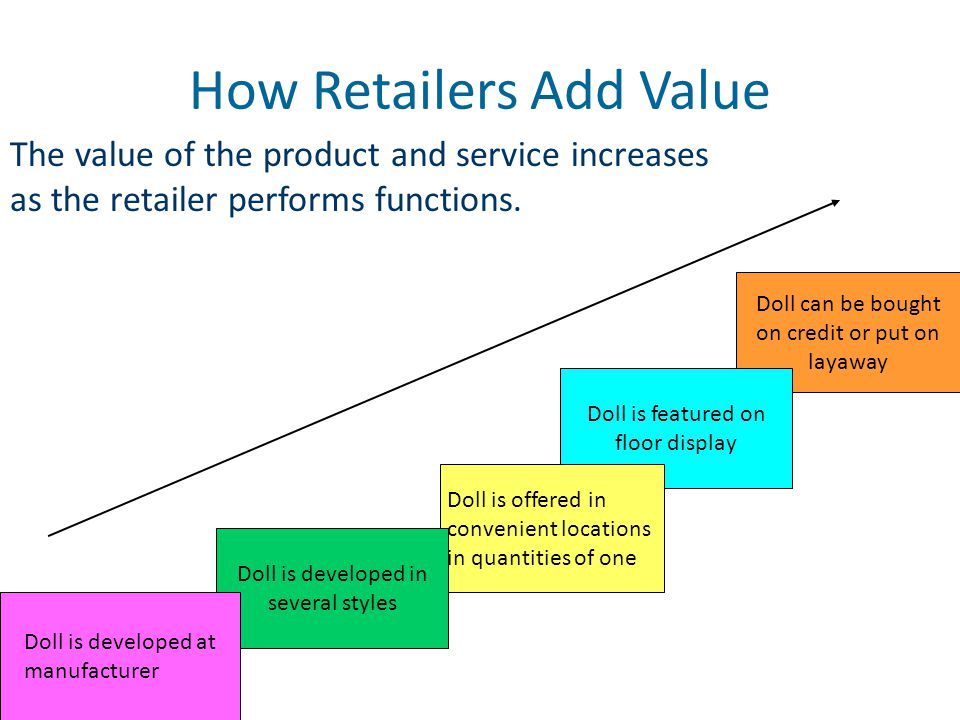 How Retailers Add Value