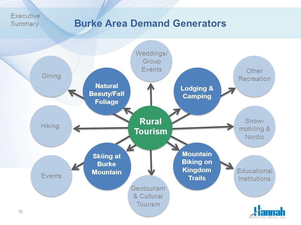 Burke Area Demand Generators