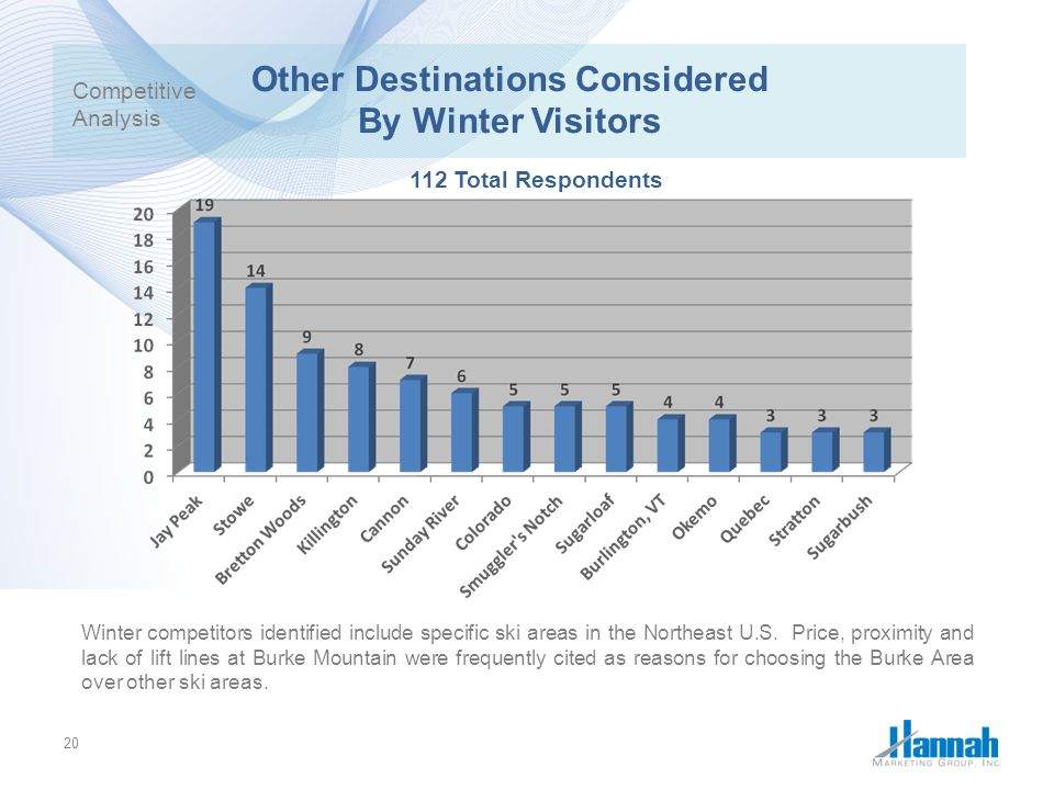 Other Destinations Considered By Winter Visitors