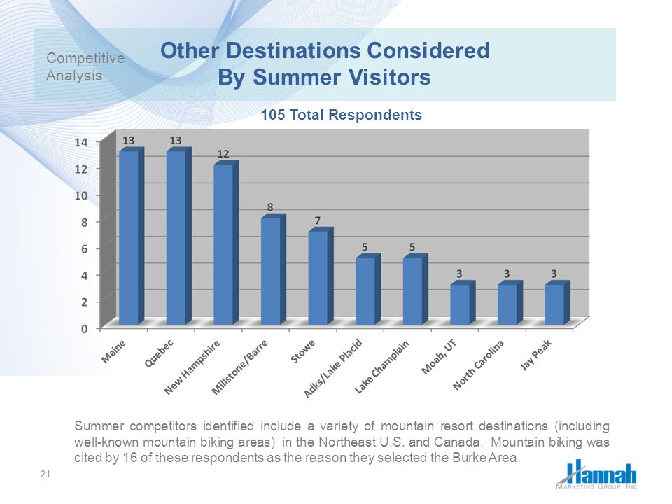 Other Destinations Considered By Summer Visitors
