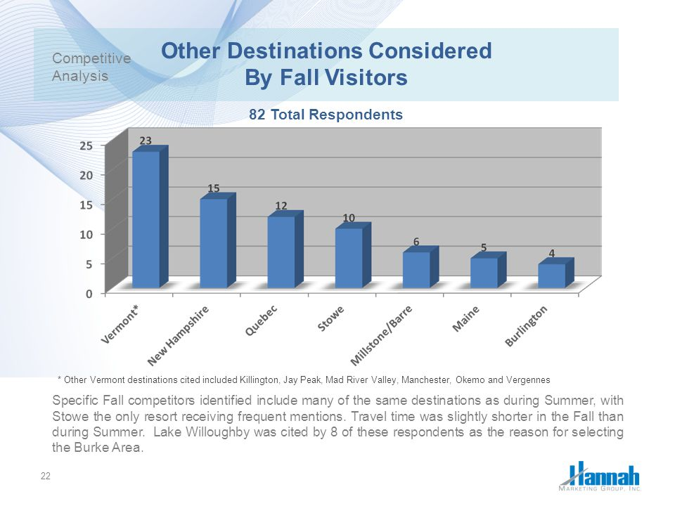 Other Destinations Considered By Fall Visitors