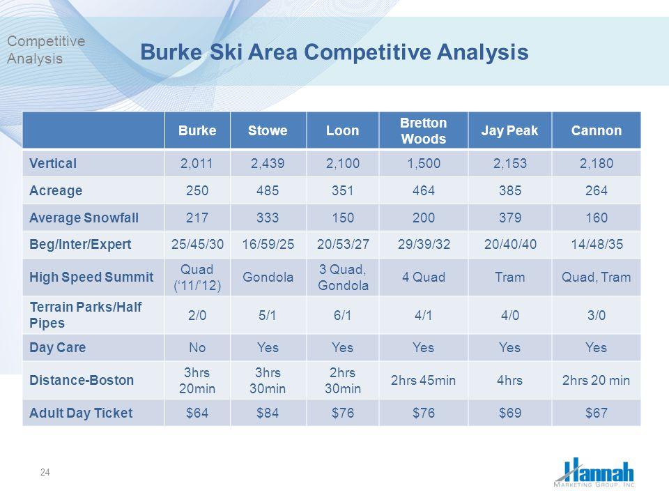 Burke Ski Area Competitive Analysis