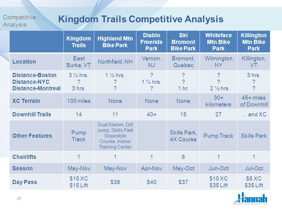 Kingdom Trails Competitive Analysis
