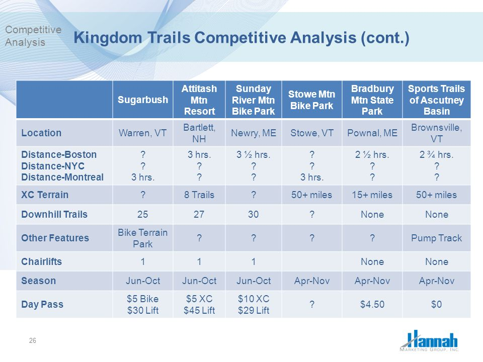 Kingdom Trails Competitive Analysis (cont.)