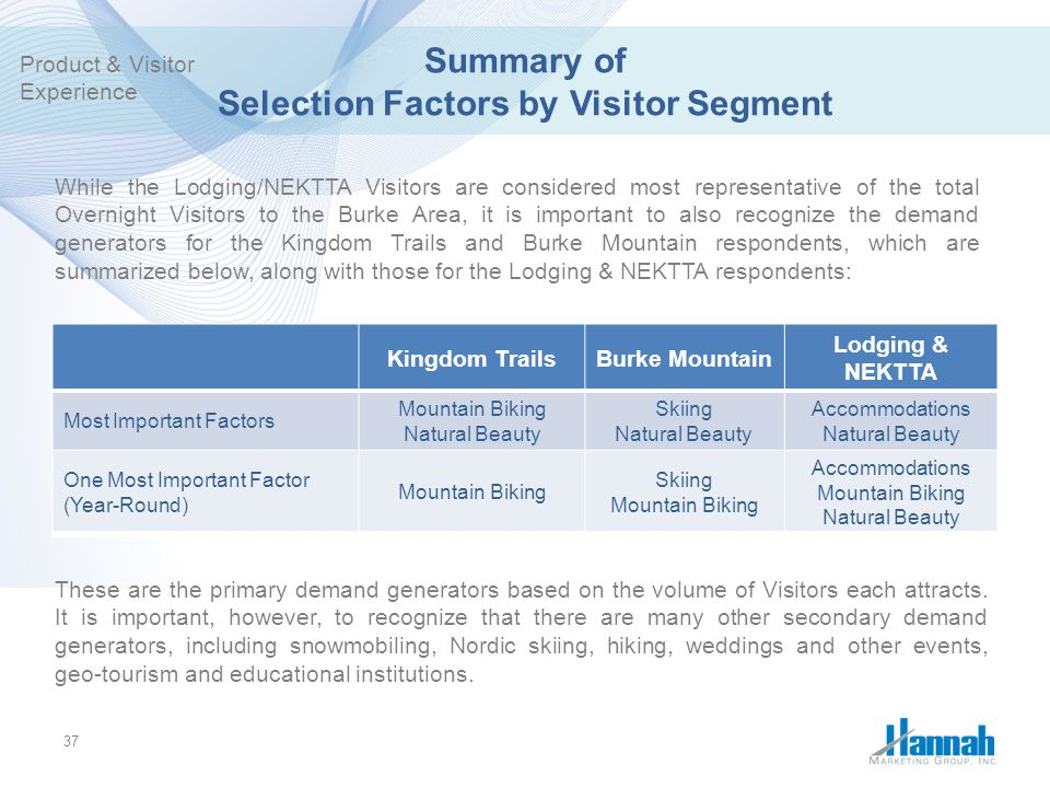 Summary of Selection Factors by Visitor Segment