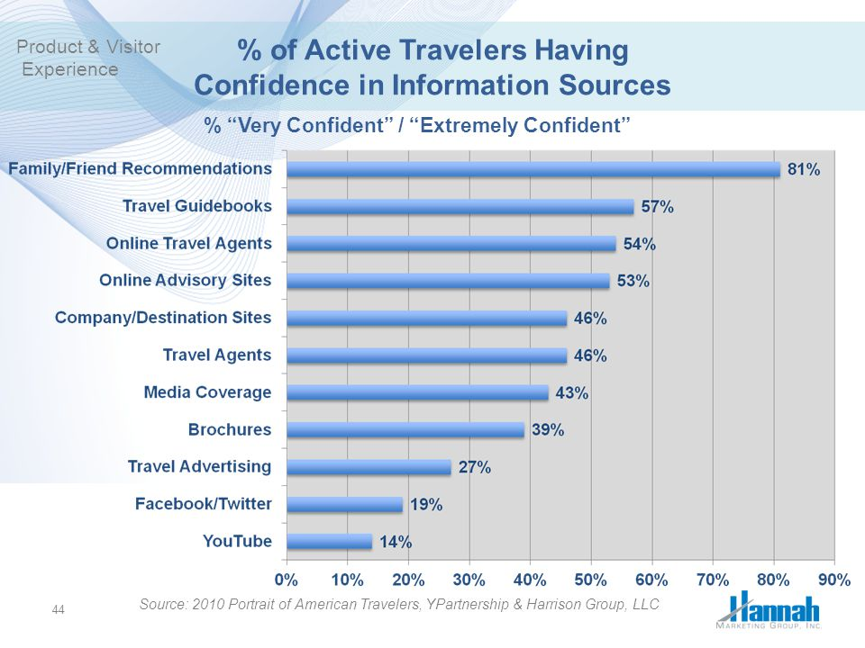 % of Active Travelers Having Confidence in Information Sources