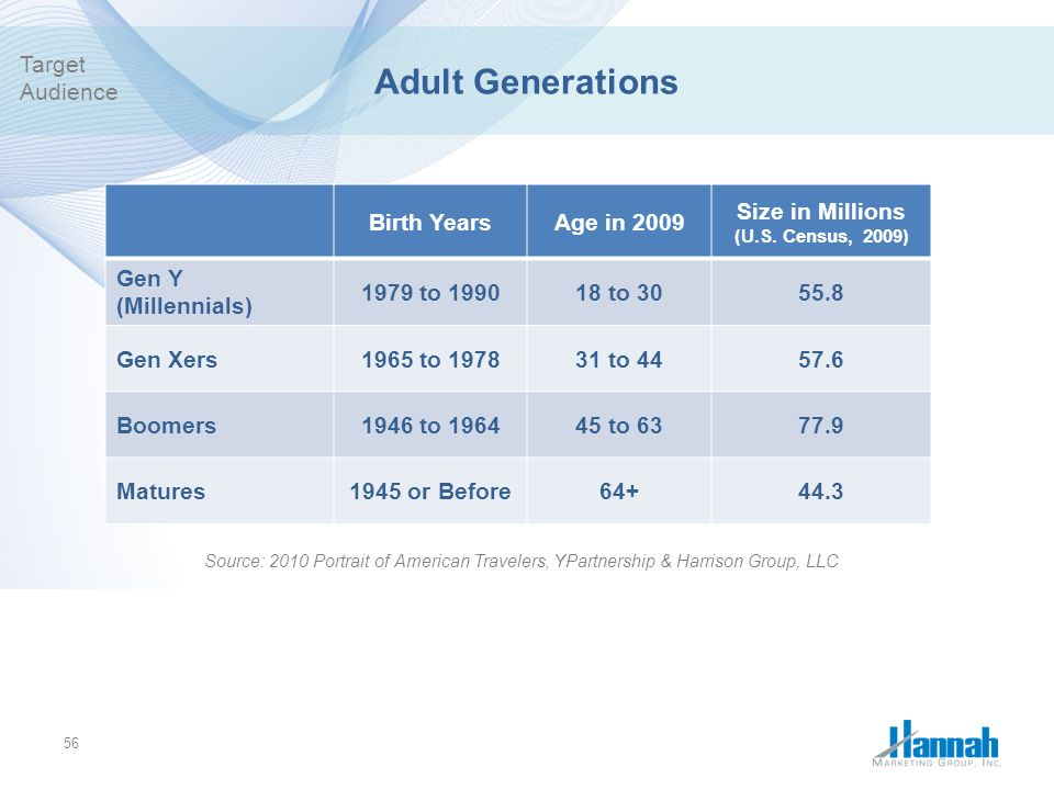 Adult Generations Target Audience Birth Years Age in 2009