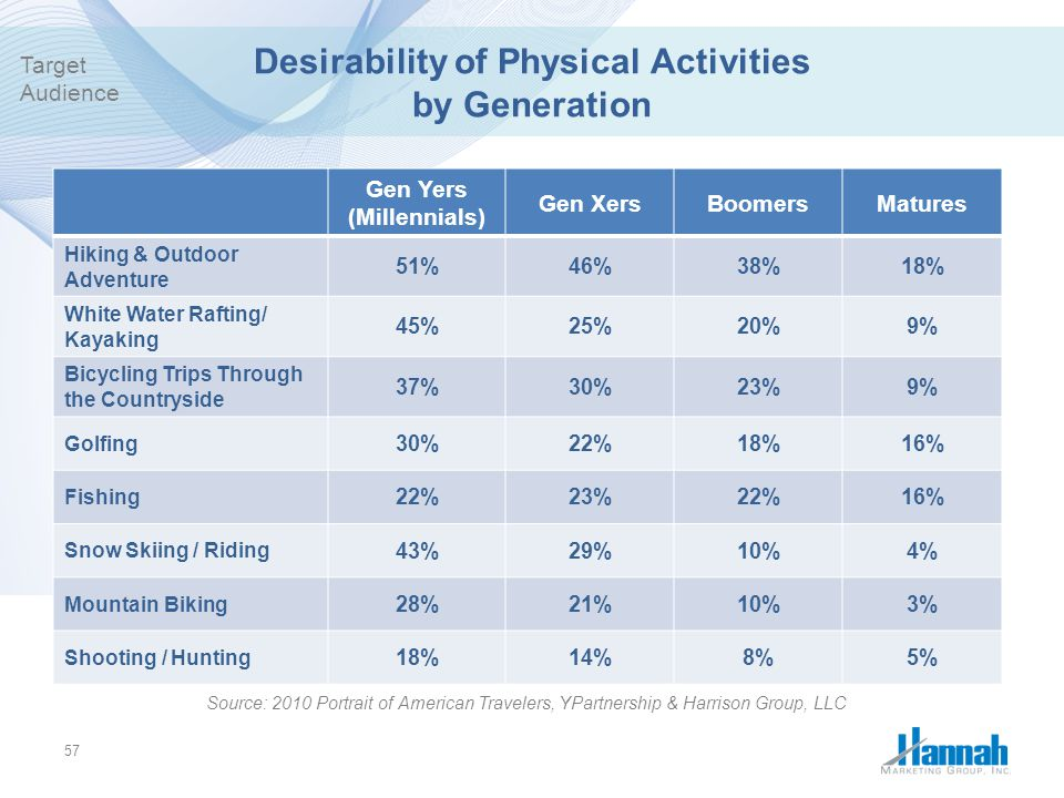 Desirability of Physical Activities by Generation