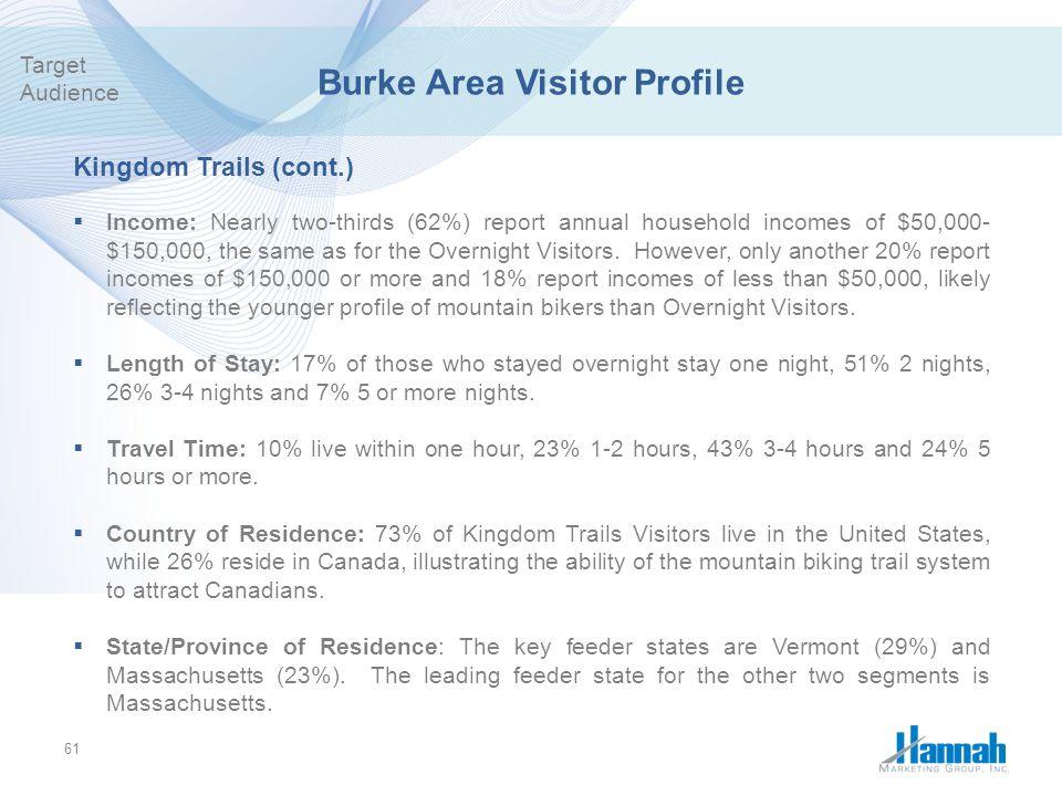 Burke Area Visitor Profile