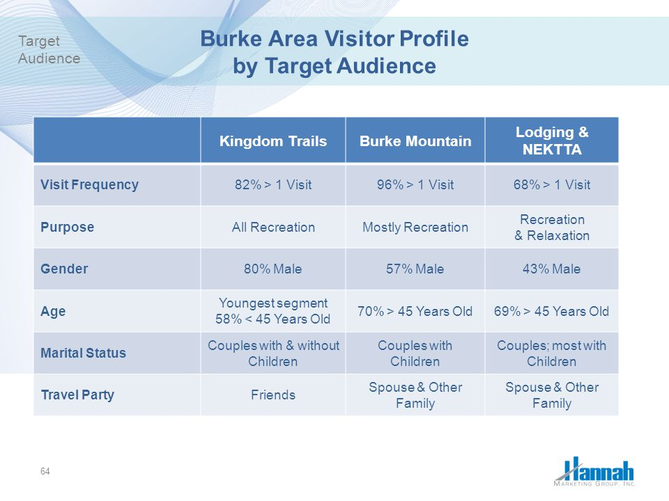 Burke Area Visitor Profile by Target Audience