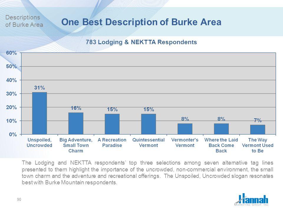 One Best Description of Burke Area