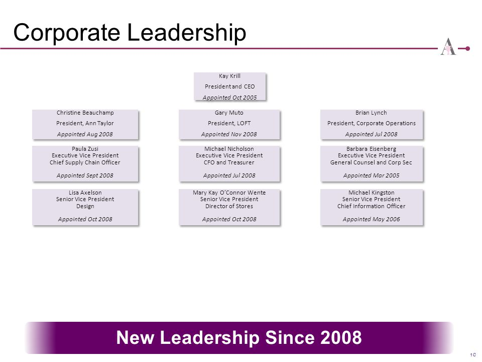 Corporate Leadership New Leadership Since 2008 Kay Krill