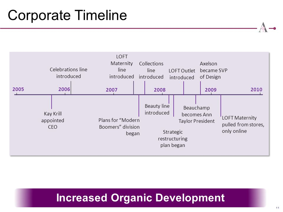 Increased Organic Development
