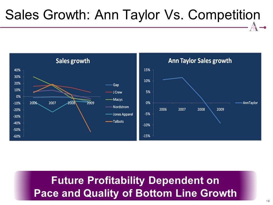 Sales Growth: Ann Taylor Vs. Competition