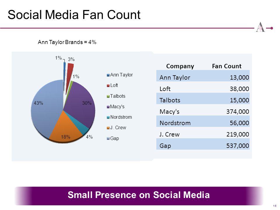 Small Presence on Social Media